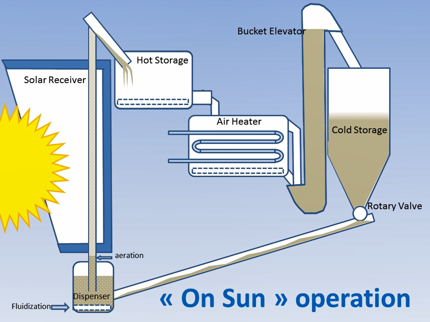 Animated video of the principles of the Next-CSP solar thermal power plant  - Next-CSP