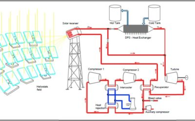 Scientific publications: Flexible electricity dispatch for CSP plant using un-fired closed air Brayton cycle with particles based thermal energy storage system