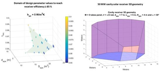 Scientific Publication: Shaping High Efficiency, High Temperature Cavity Tubular Solar Central Receivers